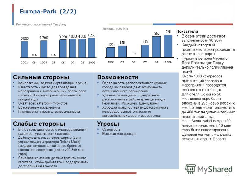 Europa-Park (2/2) 0708200920040605200203 Количество посетителей Тыс./год n.a. 2009080706200405 n.a. Доходы, EUR Mln Показатели В сезон отели достигают заполняемости 90-95% Каждый четвертый посетитель парка проживает в отеле в зоне парка Туризм в реги