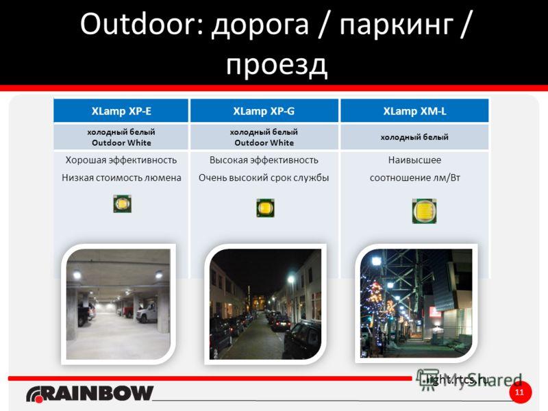 ё light.rtcs.ru Outdoor: дорога / паркинг / проезд 11 XLamp XP-EXLamp XP-GXLamp XM-L холодный белый Outdoor White холодный белый Outdoor White холодный белый Хорошая эффективность Низкая стоимость люмена Высокая эффективность Очень высокий срок служб