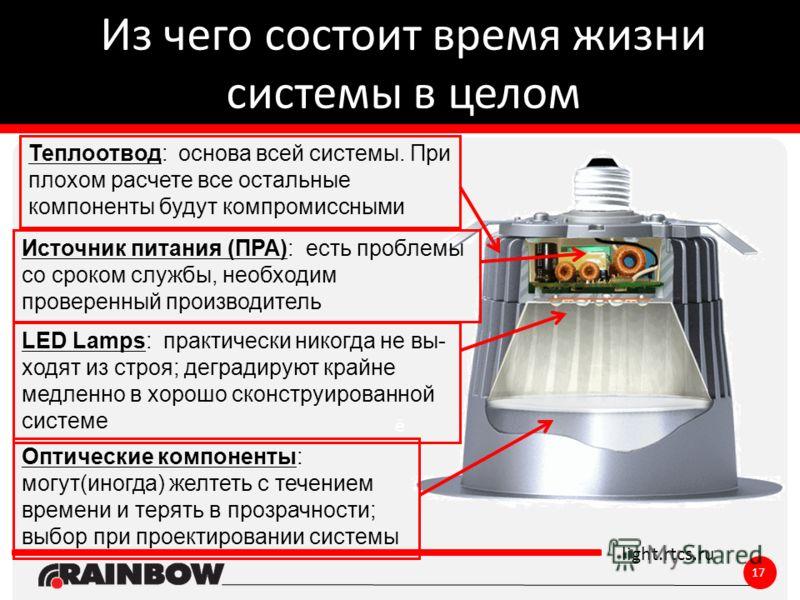ё light.rtcs.ru Из чего состоит время жизни системы в целом LED Lamps: практически никогда не вы- ходят из строя; деградируют крайне медленно в хорошо сконструированной системе Оптические компоненты: могут(иногда) желтеть с течением времени и терять