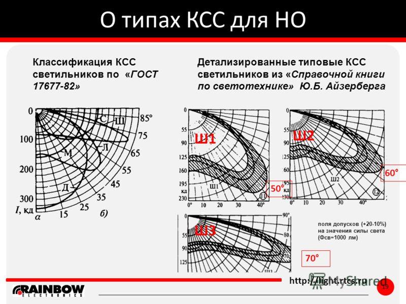 ё http://light.rtcs.ru 19 О типах КСС для НО Классификация КСС светильников по «ГОСТ 17677-82» Детализированные типовые КСС светильников из «Справочной книги по светотехнике» Ю.Б. Айзерберга поля допусков (+20-10%) на значения силы света (Фсв=1000 лм