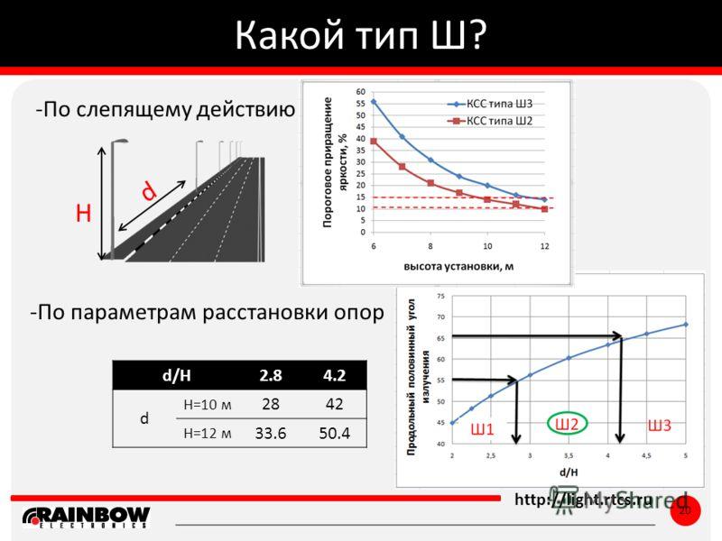 ё http://light.rtcs.ru 20 Какой тип Ш? Ш1 Ш2 d/H2.84.2 d Н=10 м 2842 Н=12 м 33.650.4 -По параметрам расстановки опор -По слепящему действию d H