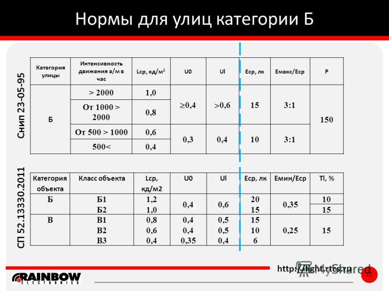 ё http://light.rtcs.ru 22 Нормы для улиц категории Б Категория улицы Интенсивность движения а/м в час Lср, кд/м 2 U0UlЕср, лкЕмакс/ЕсрP Б > 20001,0 0,4 0,6 153:1 150 От 1000 > 2000 0,8 От 500 > 10000,6 0,30,4103:1 500