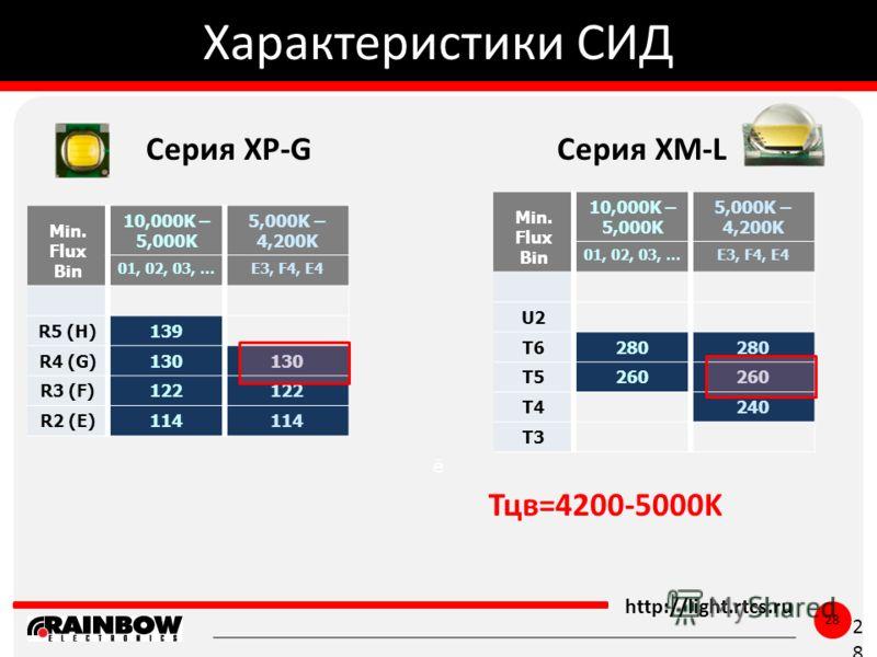 ё http://light.rtcs.ru 28 Характеристики СИД 28 Min. Flux Bin 10,000K – 5,000K 5,000K – 4,200K 01, 02, 03, …E3, F4, E4 R5 (H)139 R4 (G)130 R3 (F)122 R2 (E)114 Тцв=4200-5000K Серия XP-GСерия XM-L Min. Flux Bin 10,000K – 5,000K 5,000K – 4,200K 01, 02,