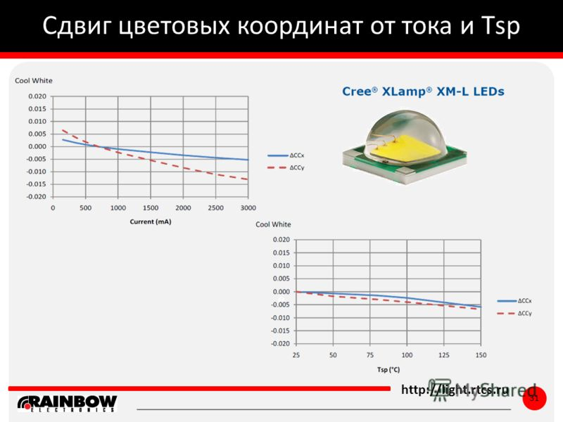 ё http://light.rtcs.ru 31 Сдвиг цветовых координат от тока и Тsp