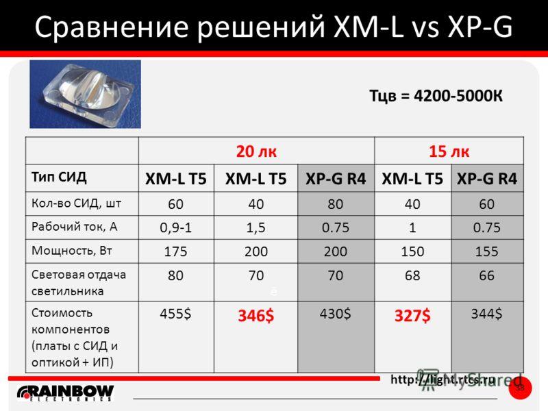 ё http://light.rtcs.ru 38 Сравнение решений XM-L vs XP-G 20 лк15 лк Тип СИД XM-L T5 XP-G R4XM-L T5XP-G R4 Кол-во СИД, шт 6040804060 Рабочий ток, А 0,9-11,50.751 Мощность, Вт 175200 150155 Световая отдача светильника 8070 6866 Стоимость компонентов (п