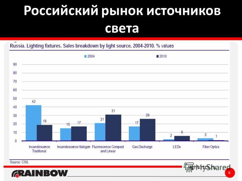 ё light.rtcs.ru Российский рынок источников света 6
