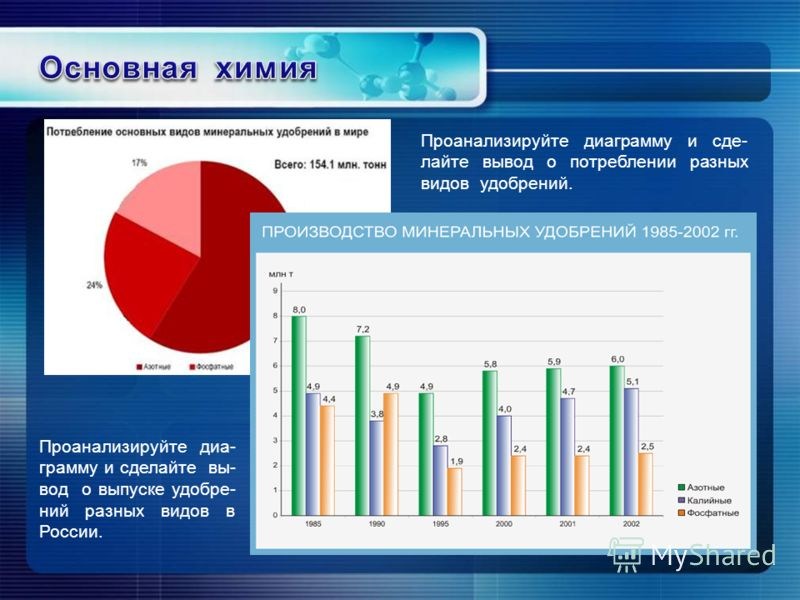 Проанализируйте диа- грамму и сделайте вы- вод о выпуске удобре- ний разных видов в России. Проанализируйте диаграмму и сде- лайте вывод о потреблении разных видов удобрений. млн. т