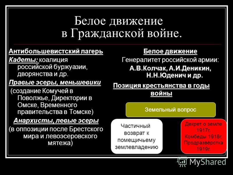 beloe-i-krasnoe-dvizhenie-prezentatsiya