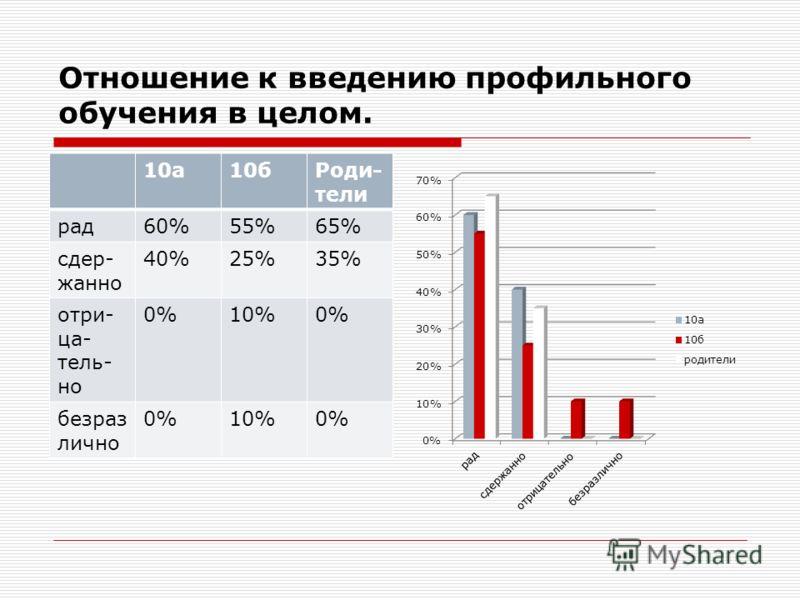 Отношение к введению профильного обучения в целом. 10а10бРоди- тели рад60%55%65% сдер- жанно 40%25%35% отри- ца- тель- но 0%10%0% безраз лично 0%10%0%