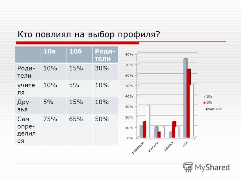 Кто повлиял на выбор профиля? 10а10бРоди- тели 10%15%30% учите ля 10%5%10% Дру- зья 5%15%10% Сам опре- делил ся 75%65%50%