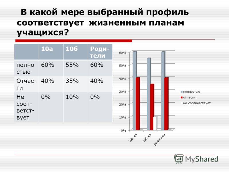 В какой мере выбранный профиль соответствует жизненным планам учащихся? 10а10бРоди- тели полно стью 60%55%60% Отчас- ти 40%35%40% Не соот- ветст- вует 0%10%0%