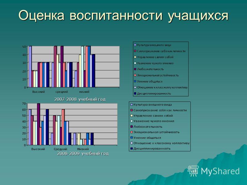 Оценка воспитанности учащихся 2007-2008 учебный год 2008-2009 учебный год