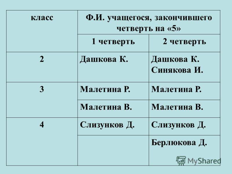 классФ.И. учащегося, закончившего четверть на «5» 1 четверть2 четверть 2Дашкова К. Синякова И. 3Малетина Р. Малетина В. 4Слизунков Д. Берлюкова Д.