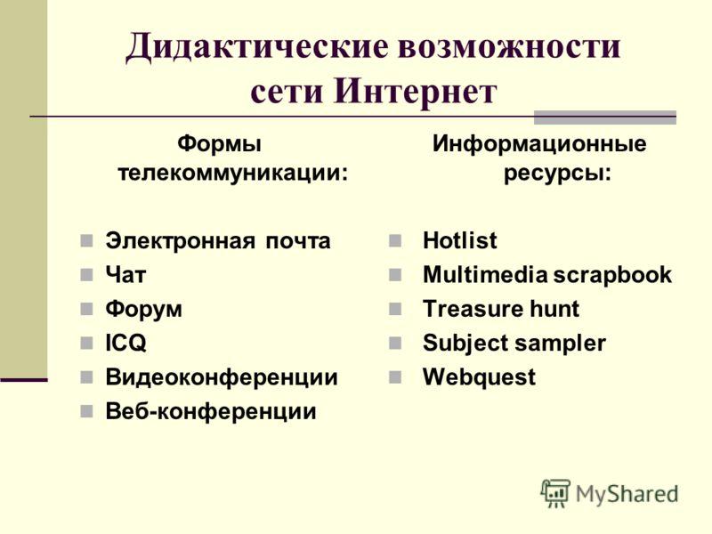 Дидактические возможности сети Интернет Формы телекоммуникации: Электронная почта Чат Форум ICQ Видеоконференции Веб-конференции Информационные ресурсы: Hotlist Multimedia scrapbook Treasure hunt Subject sampler Webquest