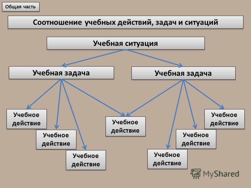 Соотношение учебных действий, задач и ситуаций Общая часть Учебная ситуация Учебная задача Учебное действие