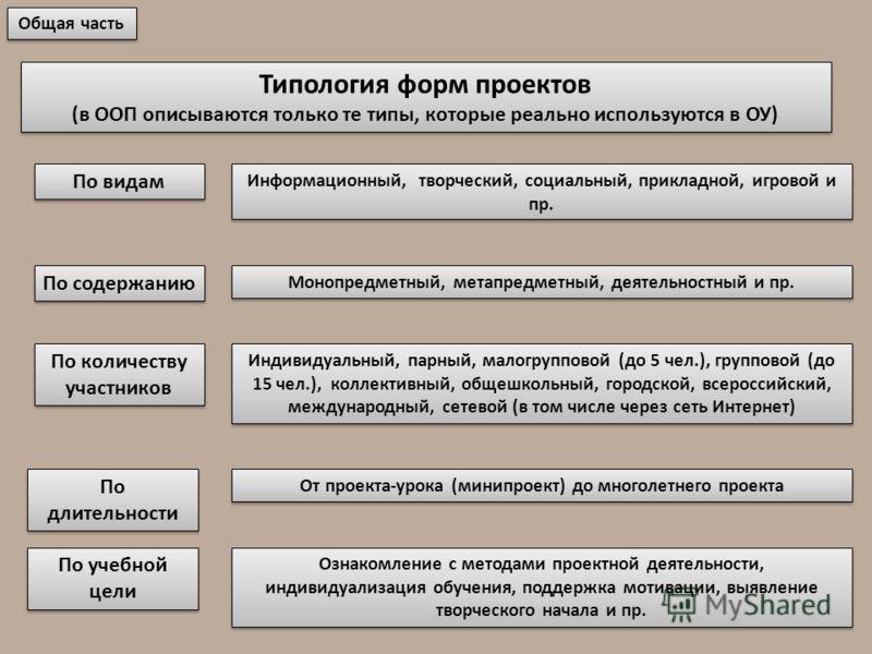 Общая часть Типология форм проектов (в ООП описываются только те типы, которые реально используются в ОУ) По видам По содержанию По количеству участников По длительности Информационный, творческий, социальный, прикладной, игровой и пр. Монопредметный