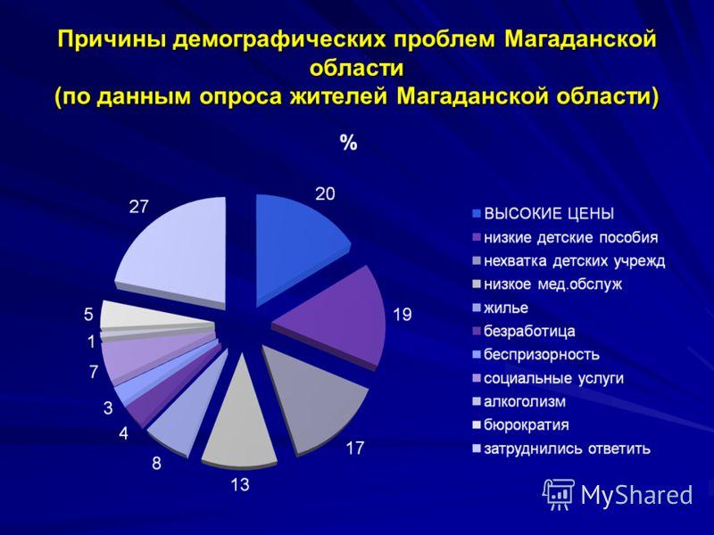 Причины демографических проблем Магаданской области (по данным опроса жителей Магаданской области)