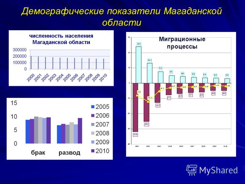 Демографические показатели Магаданской области Миграционные процессы