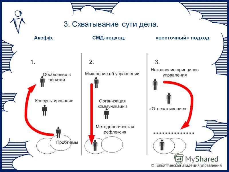 © Тольяттинская академия управления 3. Схватывание сути дела. Акофф, СМД-подход, «восточный» подход.