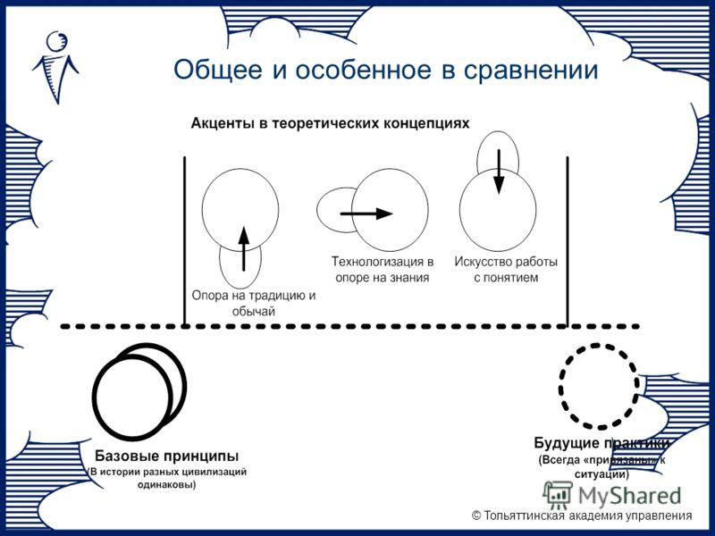 © Тольяттинская академия управления Общее и особенное в сравнении