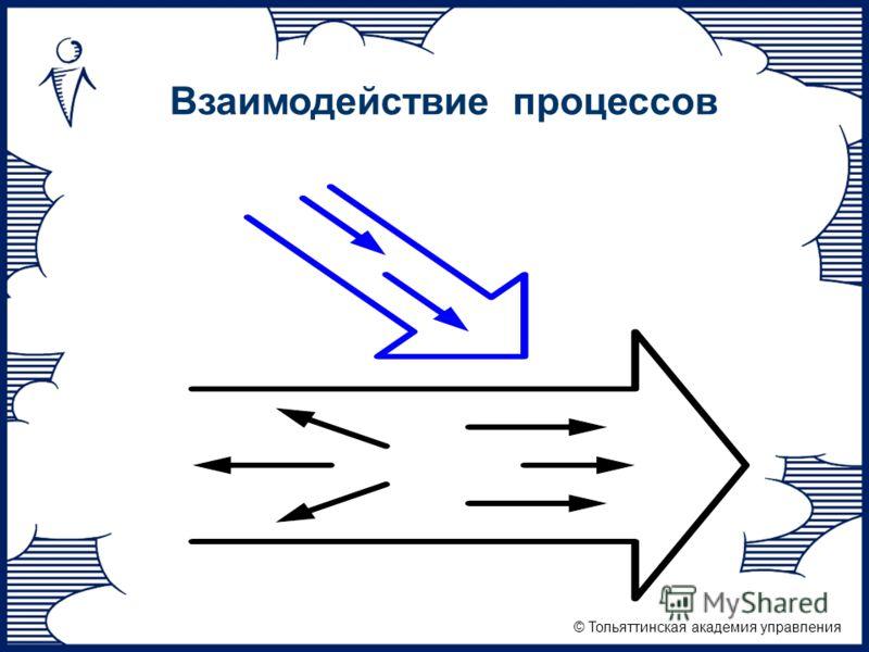 © Тольяттинская академия управления Взаимодействие процессов