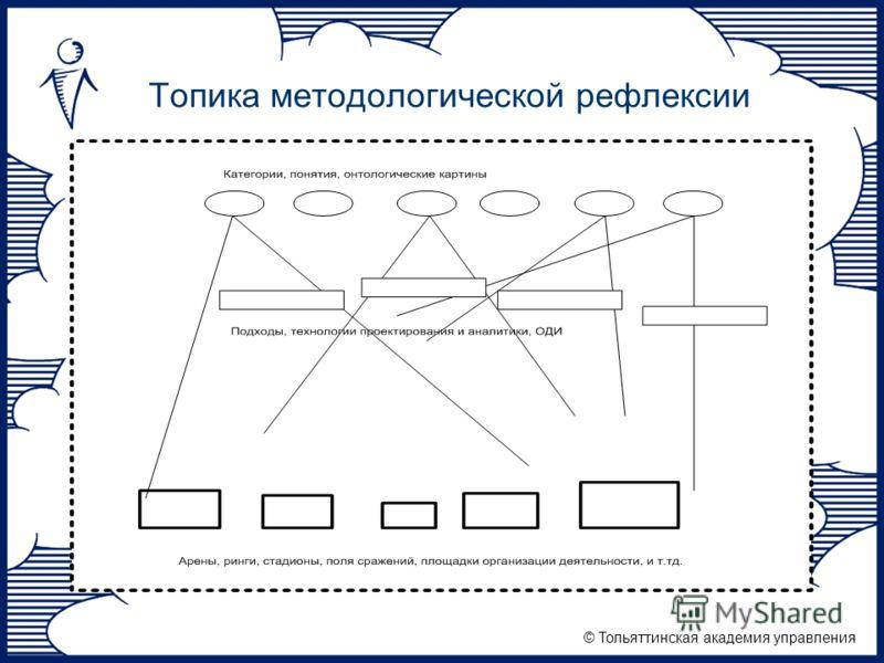© Тольяттинская академия управления Топика методологической рефлексии