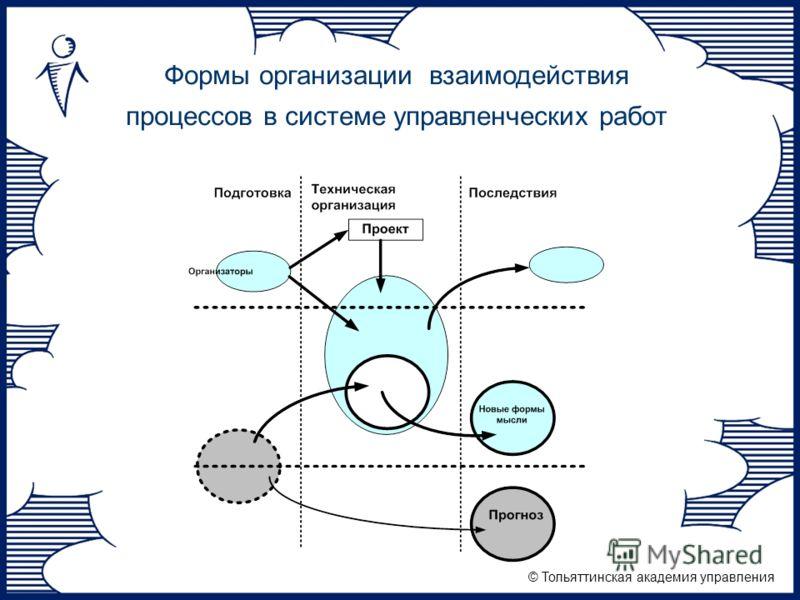 © Тольяттинская академия управления Формы организации взаимодействия процессов в системе управленческих работ