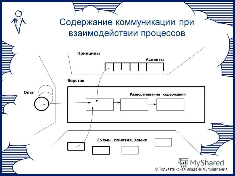 © Тольяттинская академия управления Содержание коммуникации при взаимодействии процессов