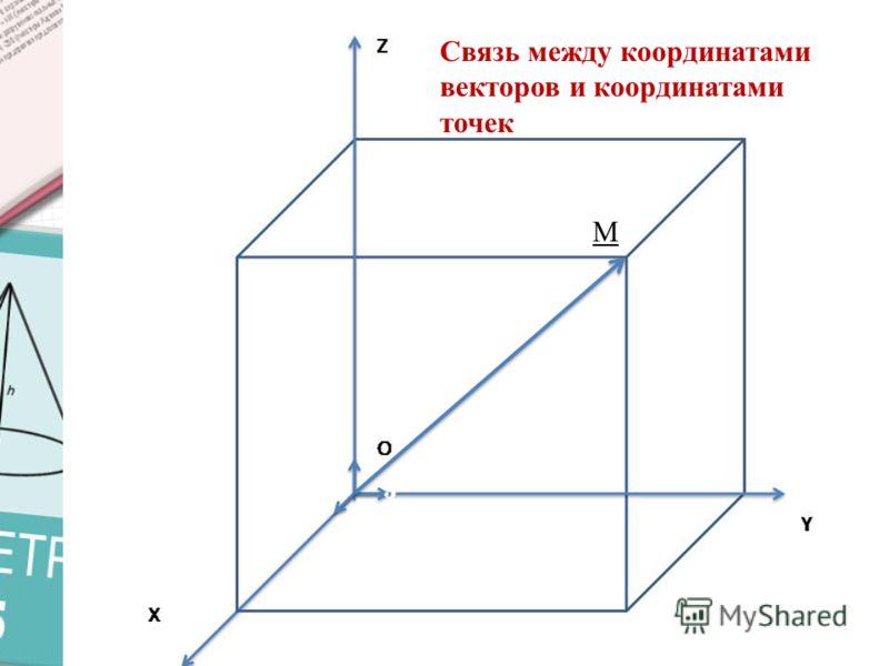 Компланарные векторы Векторы называются компланарными, если при откладывании их от одной и той же точки они будут лежать в одной плоскости A D B C A1 B1 C1 D1 415