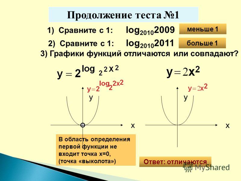 1) Сравните с 1: log 2010 2009 2) Сравните с 1: log 2010 2011 больше 1 3) Графики функций отличаются или совпадают? Ответ: отличаются В область определения первой функции не входит точка х=0, (точка «выколота») x y x y меньше 1 Продолжение теста 1