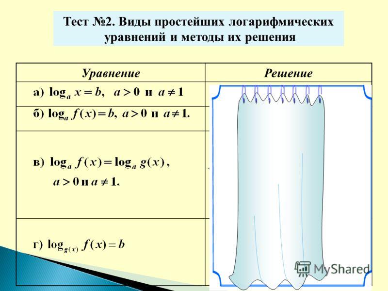 Тест 2. Виды простейших логарифмических уравнений и методы их решения УравнениеРешение