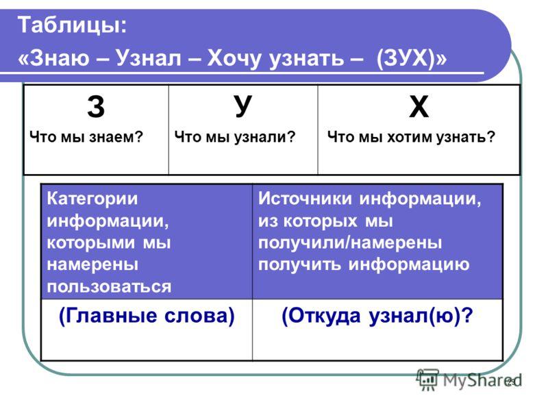 29 Таблицы: «Знаю – Узнал – Хочу узнать – (ЗУХ)» З Что мы знаем? У Что мы узнали? Х Что мы хотим узнать? Категории информации, которыми мы намерены пользоваться Источники информации, из которых мы получили/намерены получить информацию (Главные слова)