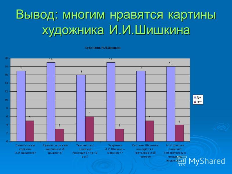 Вывод: многим нравятся картины художника И.И.Шишкина