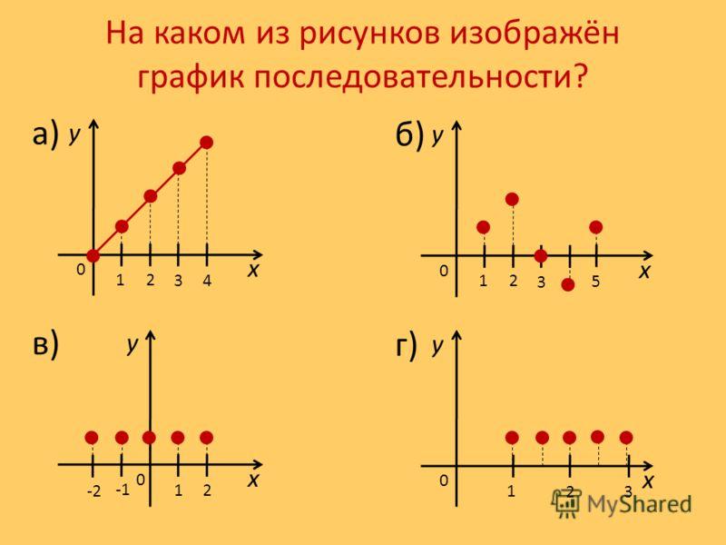 На каком из рисунков изображён график последовательности? 2 34 1 а) x y 0 2 3 1 б) x y 0 12 в) x y 0 2 1 г) x y 0 5 -2 3