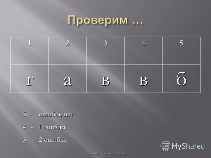 12345гаввб Урок информатики 10 класс 5 - ошибок нет 4- 1 ошибка 3 - 2 ошибки