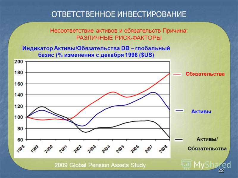22 ОТВЕТСТВЕННОЕ ИНВЕСТИРОВАНИЕ Несоответствие активов и обязательств Причина: РАЗЛИЧНЫЕ РИСК-ФАКТОРЫ Обязательства Активы Активы/ Обязательства 2009 Global Pension Assets Study Индикатор Активы/Обязательства DB – глобальный базис (% изменения с дека