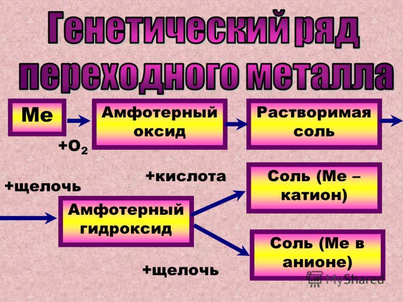 Ме Амфотерный оксид Растворимая соль Амфотерный гидроксид Соль (Ме – катион) Соль (Ме в анионе) +О 2 +щелочь +кислота