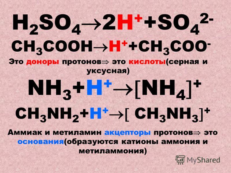 Н 2 SO 4 2H + +SO 4 2- Это доноры протонов это кислоты(серная и уксусная) СН 3 СOОН H + +СН 3 СОО - NН 3 +H + NH 4 + CH 3 NН 2 +H + CH 3 NН 3 + Аммиак и метиламин акцепторы протонов это основания(образуются катионы аммония и метиламмония)