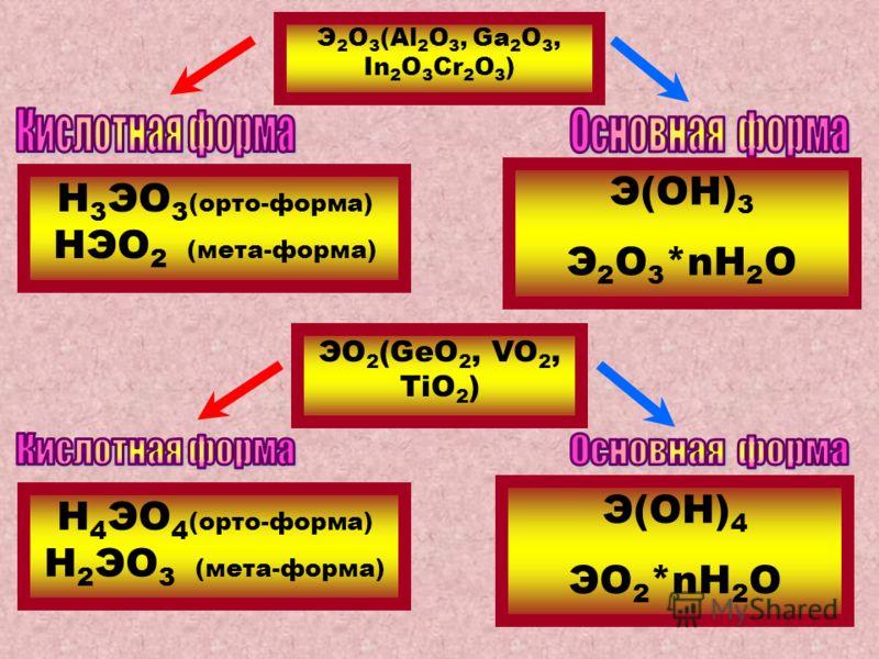 ЭО 2 (GeO 2, VO 2, TiO 2 ) Э 2 О 3 (Al 2 O 3, Ga 2 O 3, In 2 O 3 Cr 2 O 3 ) Н 3 ЭО 3 (орто-форма) НЭО 2 (мета-форма) Э(ОН) 3 Э 2 О 3 *nH 2 O Н 4 ЭО 4 (орто-форма) Н 2 ЭО 3 (мета-форма) Э(ОН) 4 ЭО 2 *nH 2 O