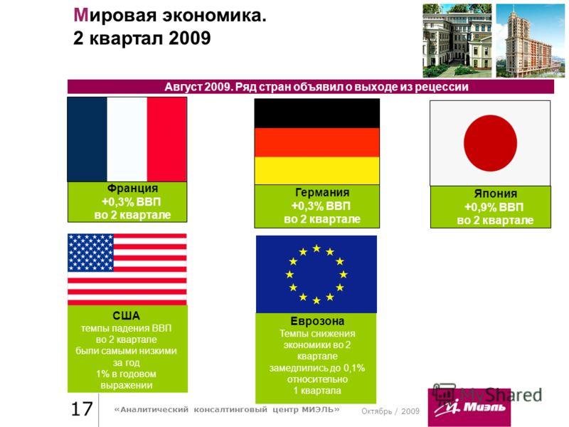 Октябрь / 200 9 Практика стиля / И. О. Фамилия 17 «Аналитический консалтинговый центр МИЭЛЬ» Мировая экономика. 2 квартал 2009 Август 2009. Ряд стран объявил о выходе из рецессии Германия +0,3% ВВП во 2 квартале Франция +0,3% ВВП во 2 квартале Япония
