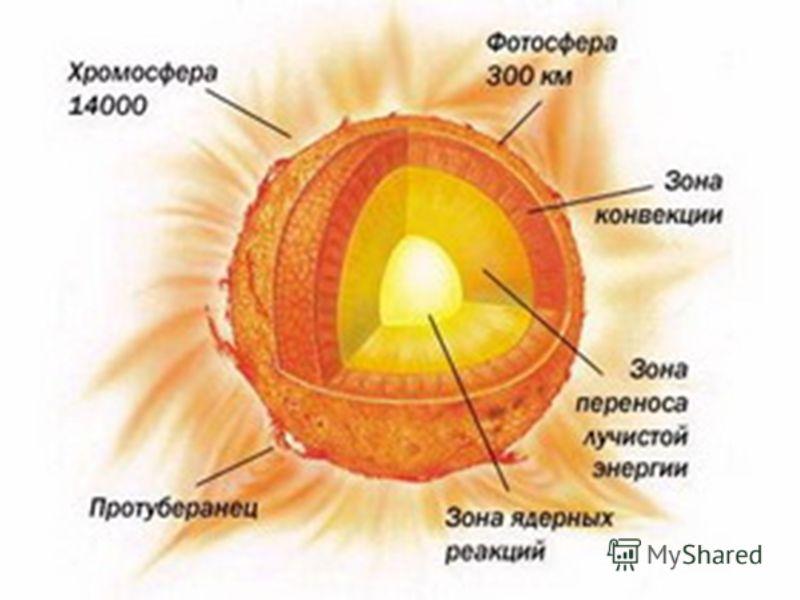 Состав. В самом центре Солнца находится ядро. В нем 15 миллионов градусов. Далее находится лучистая зона или зона радиации. В ней температура меньше. У поверхности находится зона бурного движения -