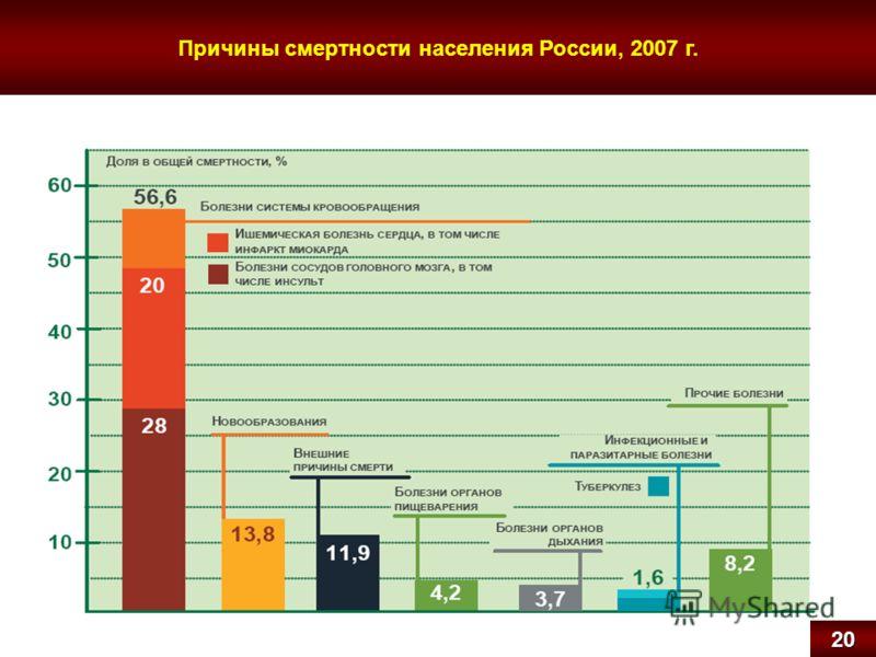 Причины смертности населения России, 2007 г.20