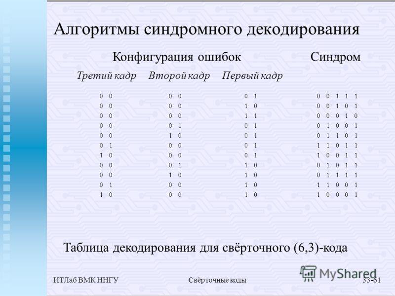 ИТЛаб ВМК ННГУСвёрточные коды33-61 Алгоритмы синдромного декодирования Таблица декодирования для свёрточного (6,3)-кода Конфигурация ошибокСиндром Третий кадрВторой кадрПервый кадр