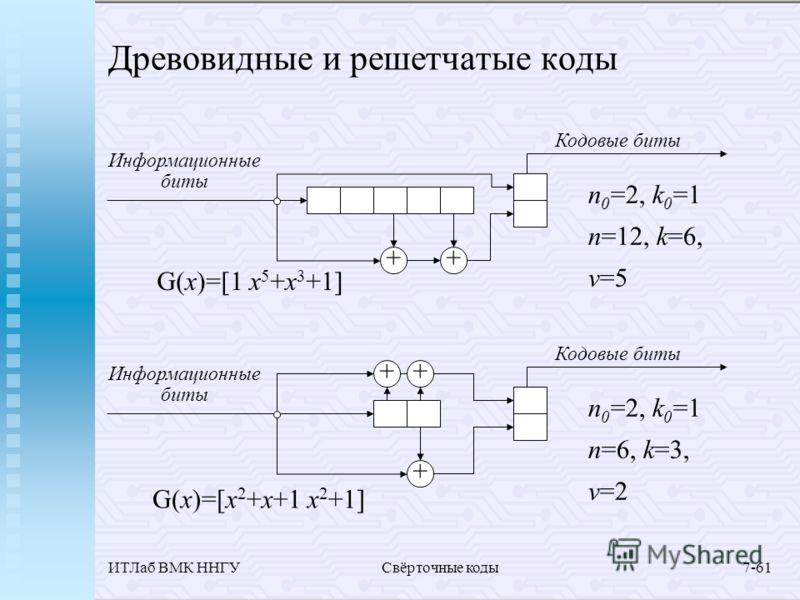 ИТЛаб ВМК ННГУСвёрточные коды7-61 Древовидные и решетчатые коды Информационные биты ++ Кодовые биты Информационные биты + + Кодовые биты + n 0 =2, k 0 =1 n=12, k=6, v=5 n 0 =2, k 0 =1 n=6, k=3, v=2 G(x)=[1 x 5 +x 3 +1] G(x)=[x 2 +x+1 x 2 +1]