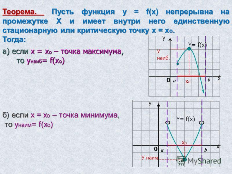 а) если х = х о – точка максимума, то у наиб = f(x o ) y x Y= f(x) а b У наиб. хохо 0 y x Y= f(x) аb хохо 0 У наим. Теорема. Пусть функция у = f(x) непрерывна на промежутке Х и имеет внутри него единственную стационарную или критическую точку х = х о