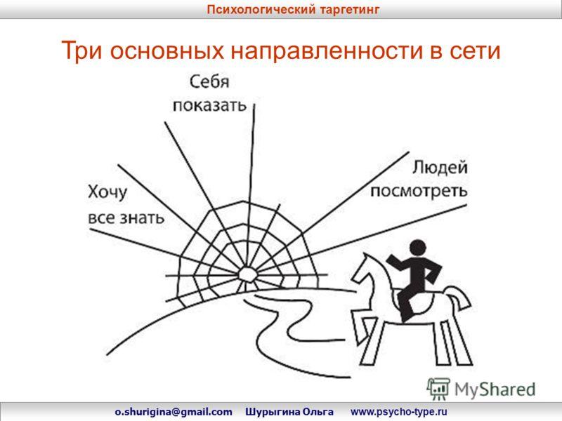 Три основных направленности в сети Психологический таргетинг o.shurigina@gmail.com Шурыгина Ольга www.psycho-type.ru