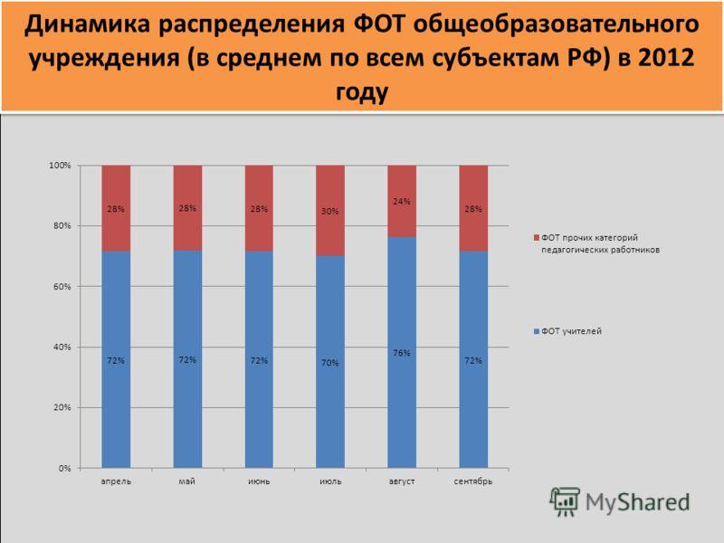 Динамика распределения ФОТ общеобразовательного учреждения (в среднем по всем субъектам РФ) в 2012 году
