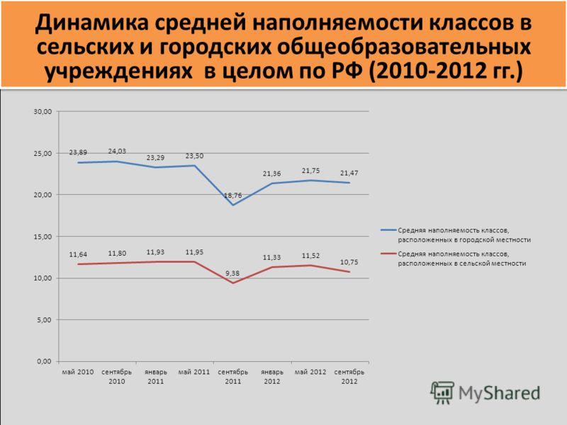 Динамика средней наполняемости классов в сельских и городских общеобразовательных учреждениях в целом по РФ (2010-2012 гг.)