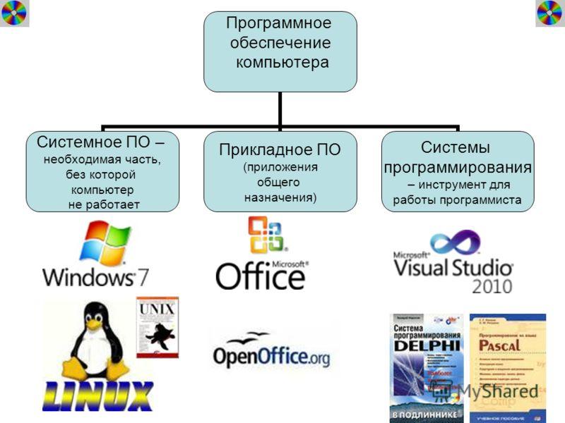 Программное обеспечение компьютера Системное ПО – необходимая часть, без которой компьютер не работает Прикладное ПО (приложения общего назначения) Системы программирования – инструмент для работы программиста