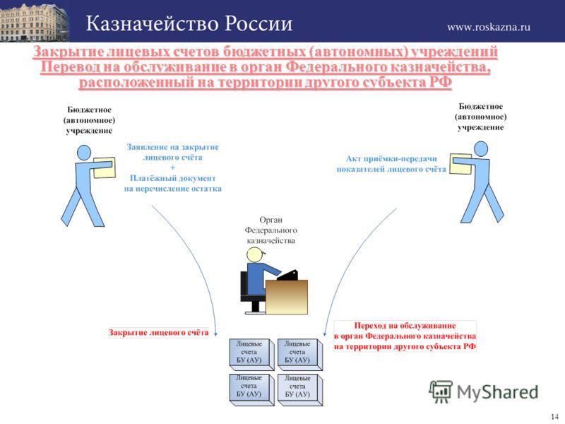 14 Закрытие лицевых счетов бюджетных (автономных) учреждений Перевод на обслуживание в орган Федерального казначейства, расположенный на территории другого субъекта РФ